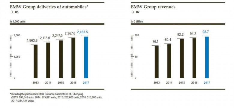 bmw-annual-report-2018 (6)